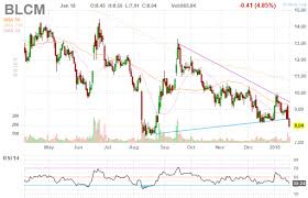 Car Disclosure Chart Bellicum Pharmaceuticals Car T Play With Catalysts In 2018