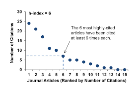 Researcher Impact Citation Metrics Workshop Research Guides At