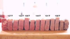 Sous Vide Steak Chart What Is Sous Vide Cooking Beginners Guide Delishably