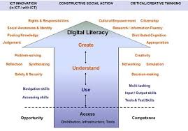 Visual Literacy Definitions Digital Literacy Fundamentals Defined By Media Smarts