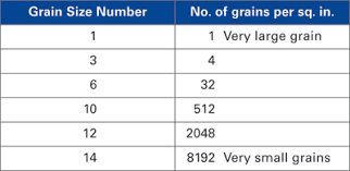 The Science Of Forming Why Sheetmetal Grain Size Is
