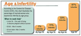 Fertility Over 40 Age Related Infertility