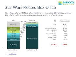 Star Wars Record Opening Weekend Mekko Graphics