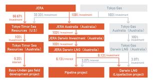 Conocophillips Organizational Chart Darwin Lng Project Investment Projects Jera