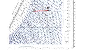 Psychrometric Chart Representation During No Load Test Of