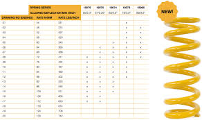Ohlins Spring Weight Chart