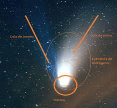 Los Cometas: Definición y clasificaciones – UNIVERSO Blog
