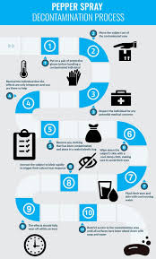 Pepper Spray Treatment 10 Step Mace Antidote Infographic