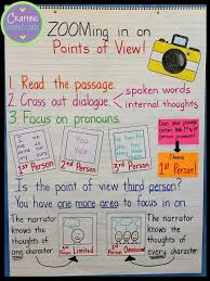 Person Chart Point Of View Anchor Chart Reading Anchor Charts Reading