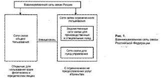 Курсовая работа Сеть связи России Она предназначена для удовлетворения потребностей населения органов государственной власти и управления