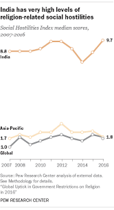 5 Facts About Religion In India Pew Research Center