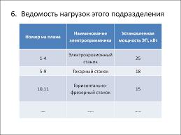 Содержание отчета по учебной практике Специальность  7