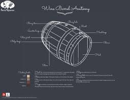 oak wine barrel barrels whiskey. Wine Barrel Anatomy Elements Parts Of A Traditionnal Oak Cask Bordeaux Burgundy Bourbon Stave Barrels Whiskey