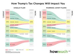 Trump Tax Brackets Chart Vs Current How Trumps Tax Changes Will Impact You The Fringe News