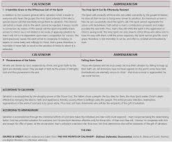 Calvinism Vs Arminianism Comparison Chart By L Boettner