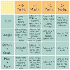 Baby Serving Size Chart 18 Accurate Baby Food Serving Size Chart