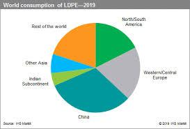 Polyethylene Resins Low Density Ldpe Chemical Economics