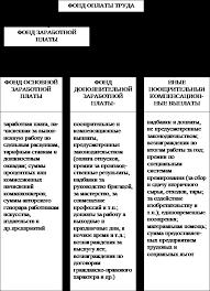ДИПЛОМНАЯ РАБОТА На тему УЧЕТ РАСЧЕТОВ ПО ОПЛАТЕ ТРУДА И АНАЛИЗ  Рис 1 4 Состав фонда оплаты труда