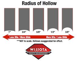 Hockey Blade Sharpening Chart Choose Your Radius Wissota Skate Sharpeners