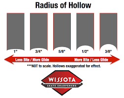 Bauer Skate Blades Chart Choose Your Radius Wissota Skate Sharpeners