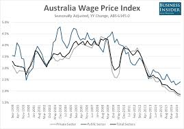 Australian Wage Growth Chart Pay Gap Australian Wages Growth Is Stuck At Record Lows