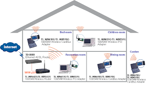 cgi computer wares internet enabled ip enabled home router network wifi network diagram at Wireless Home Network Design Diagram