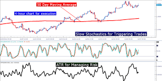 Learn Forex Swing Trading Trends With Stochastics