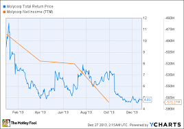 Molycorp Stock Chart 3 Challenges Facing Molycorp The Motley Fool