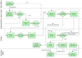 process flow diagram examples visio wiring diagram mega process flow diagram visio wiring diagram fascinating process flow diagram examples visio