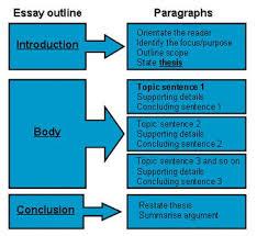 essay english writing college