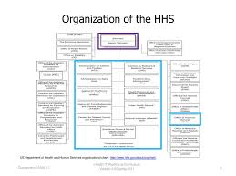 Component 1 Introduction To Health Care And Public Health