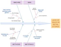 understanding the ishikawa diagram   creately blogbrainstorming the way ishikawa wanted you to