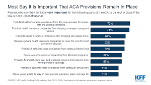 6 Charts About Public Opinion On The Affordable Care Act
