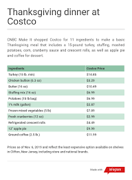 Turkey Feeding Chart Heres How Much It Costs To Buy Your Thanksgiving Dinner At