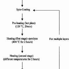 Film Processing Chart Flow Chart For Polymeric Precursor Processing Of Srtio 3