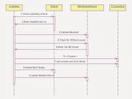 UML Diagrams for Library Management   IT KaKa Mamma di Pino