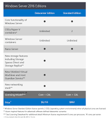 Windows Server 2016 Licensing And Pricing Thomas Maurer