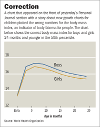 When Is A Baby Too Fat Wsj