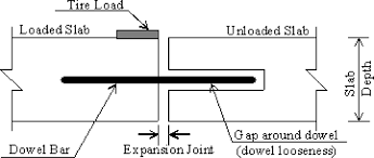Dowel Bar Design Example Load Transfer Characteristics Of Dowel Bar System In Jointed