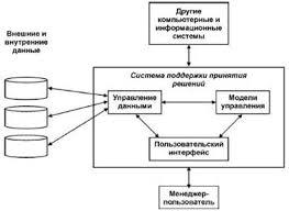 Контрольная работа Информационные системы в экономике  decisionsupportsystem dss компьютерная автоматизированная система целью которой является помощь людям принимающим решение в сложных условиях для