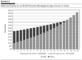 Reverse Mortgage Age Chart Age Requirements For Reverse Mortgage Best Mortgage In The