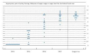 Dot Chart Treet Ents