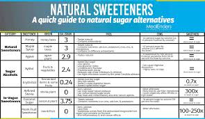 Glycemic Index Chart Sugars Bedowntowndaytona Com