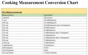 Cooking Measurement Conversion Chart Lovetoknow