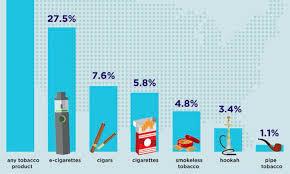 Le Chateau Shoe Size Chart Cdc Report Reveals 6 2 Million Us Teens Use Tobacco As E
