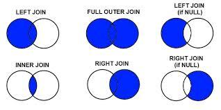 Types Of Sql Joins Venn Diagram