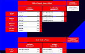 Europei F.: Il probabile tabellone della fase finale. Italia ...