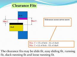 Ch 24 Limit Tolerance Fits
