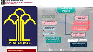 Pendaftaran cpns kementerian hukum dan hak asasi manusia republik indonesia (kemenkumham ri) tahun 2021 resmi ditunda. Pembukaan Cpns Kemenkumham 2021 Formasi Lulusan Sma Lebih Banyak Diantaranya Penjaga Tahanan Tribun Pontianak