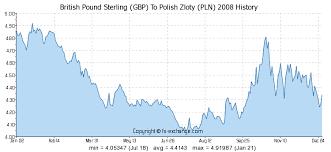 British Pound Sterling Gbp To Polish Zloty Pln History